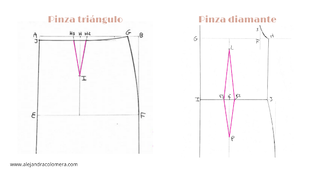 Gráfico pinza triángulo y diamante
