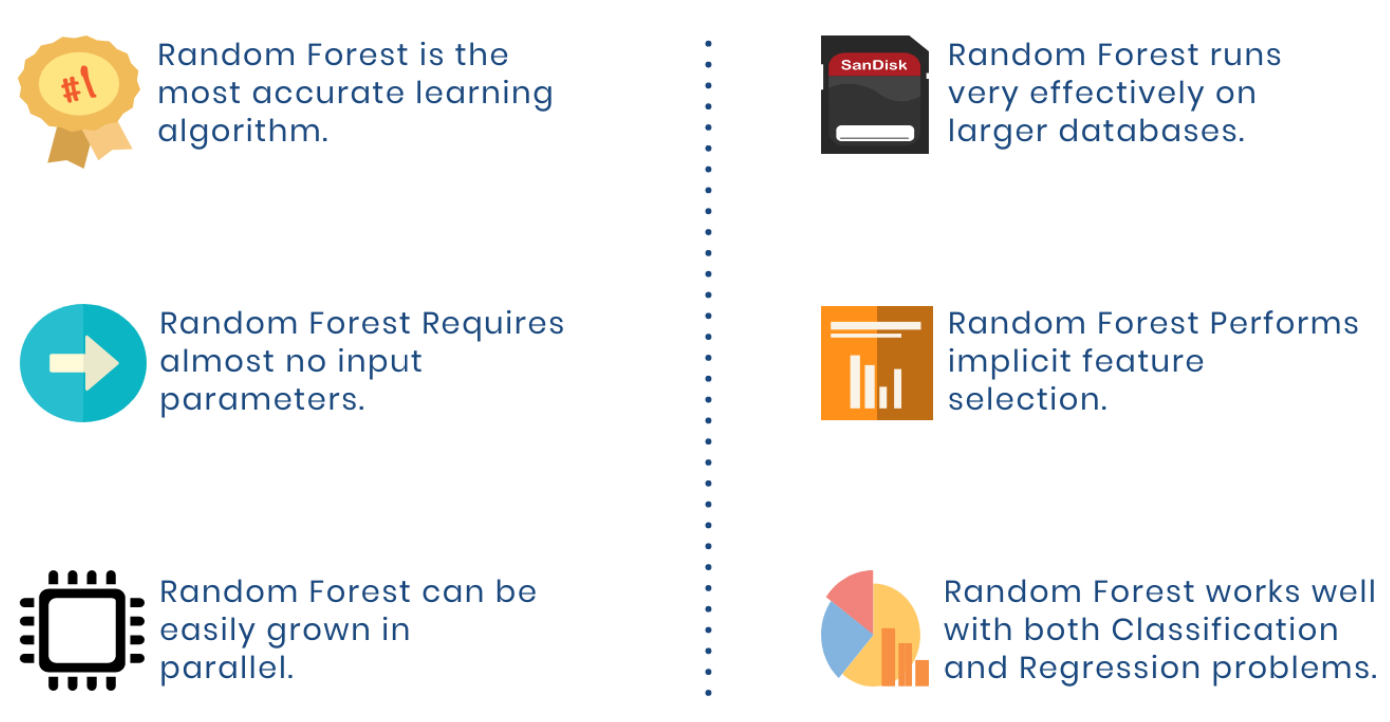 Features of Random Forest