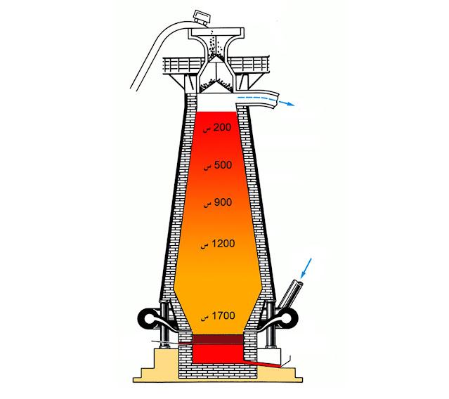 العمليات الحاصلة في الفرن العالي