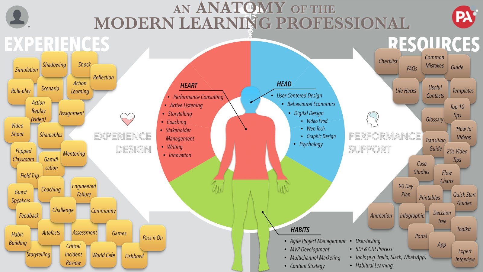 An Anatomy of the Modern Learning Professional | aconventional