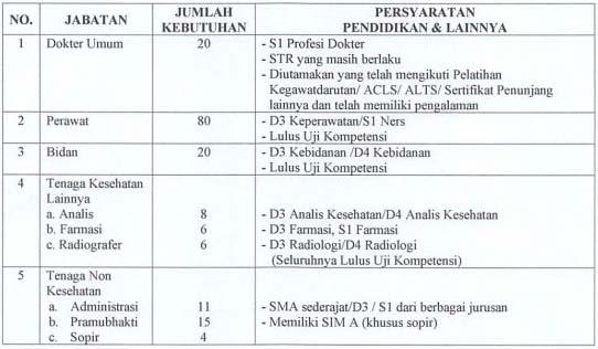 Seleksi Tenaga Relawan Penanganan & Pengendalian COVID-19 RSUD Dr. Chasbullah Abdulmadjid Kota Bekasi