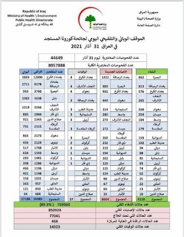 الموقف الوبائي والتلقيحي اليومي لجائحة كورونا في العراق ليوم الاربعاء الموافق ٣١ اذار ٢٠٢١