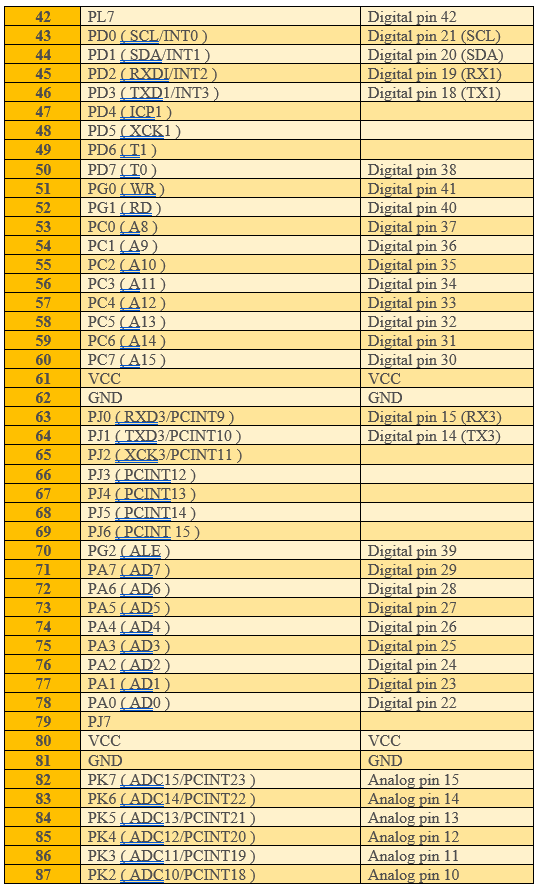 Tabel 7-1 Pin Arduino Mega