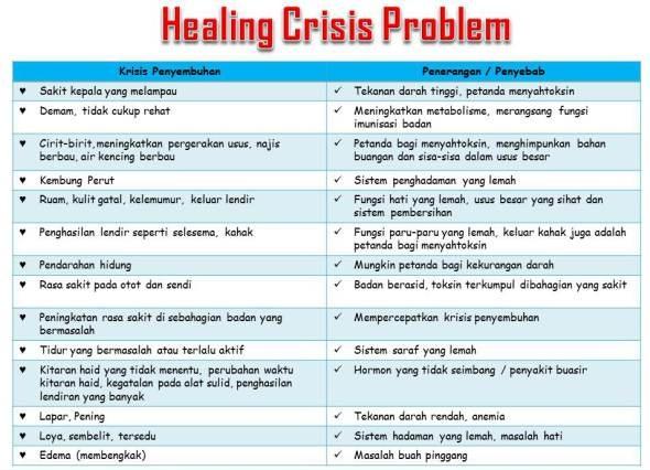 healing crisis problem