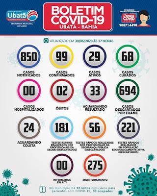 Ubatã registra mais 08 novos casos de covid-19; casos ativos somam 29
