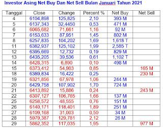 Net Buy dan Net Sell Januari 2021