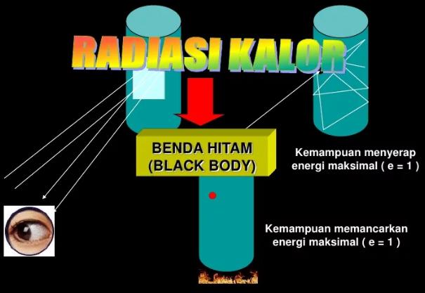 Pengertian Radiasi Benda Hitam Dan Radiasi Panas Beserta Rumus Dan Contoh Soal Lengkap