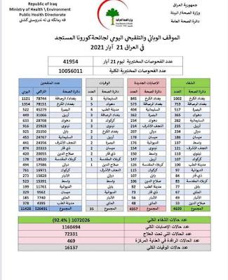 الموقف الوبائي والتلقيحي اليومي لجائحة كورونا في العراق ليوم الجمعة الموافق 21 ايار 2021