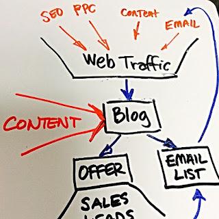 Strategi Membuat Blog untuk Jualan Produk dan Jasa