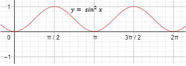 grafik fungsi y = sin^2x