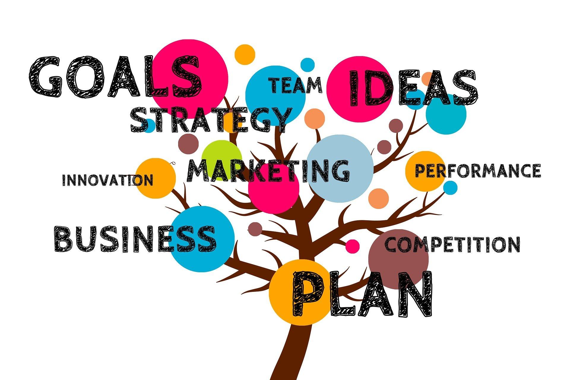 Pemasaran artikel strategis