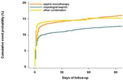 クロピドグレル+アスピリンの再発予防効果