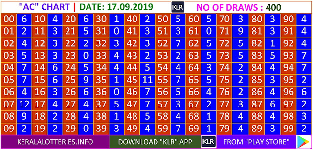 Kerala Lottery Results Winning Numbers Daily AC Charts for 400 Draws on 17.09.2019