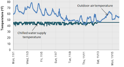 Chilled Water Reset with Outdoor Air Temperature