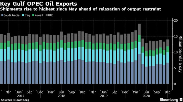OPEC Core's Exports Edged Higher Before Talks on Output Targets - Bloomberg