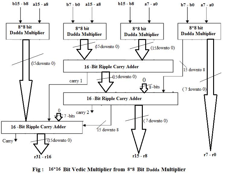 Efficient Designs of VLSI: Dadda Multiplier