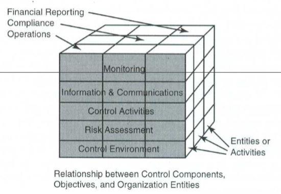 Hubungan Komponen SPI dengan Aktivitas Organisasi