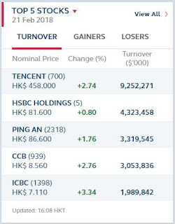 HangSeng Top 5 Turnover for 21 of February 2018