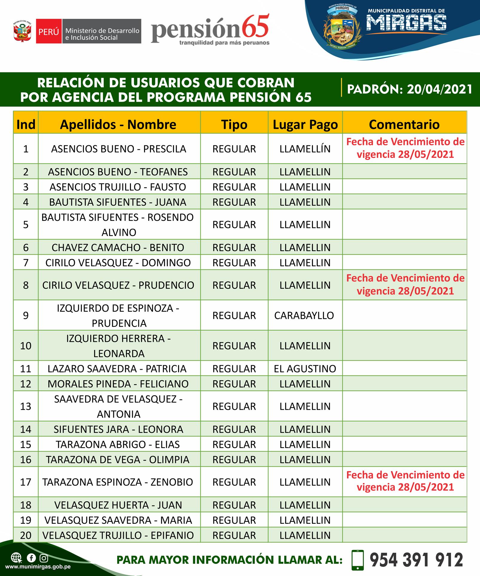 �RELACIÓN DE USUARIOS QUE COBRAN POR AGENCIA DEL PROGRAMA PENSION 65 (BANCO DE LA NACIÓN)/PADRON: 20/04/2021