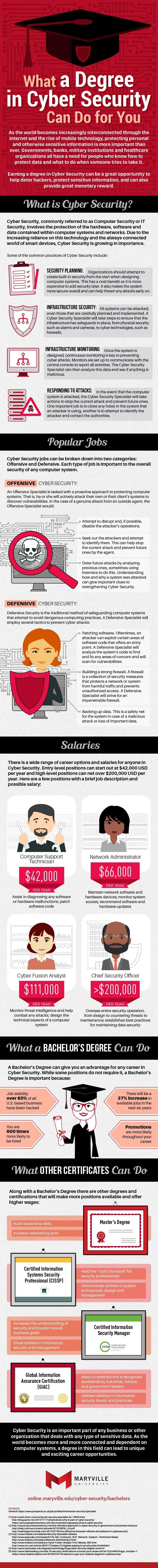 What a degree can you achieve in cyber security? #infographic