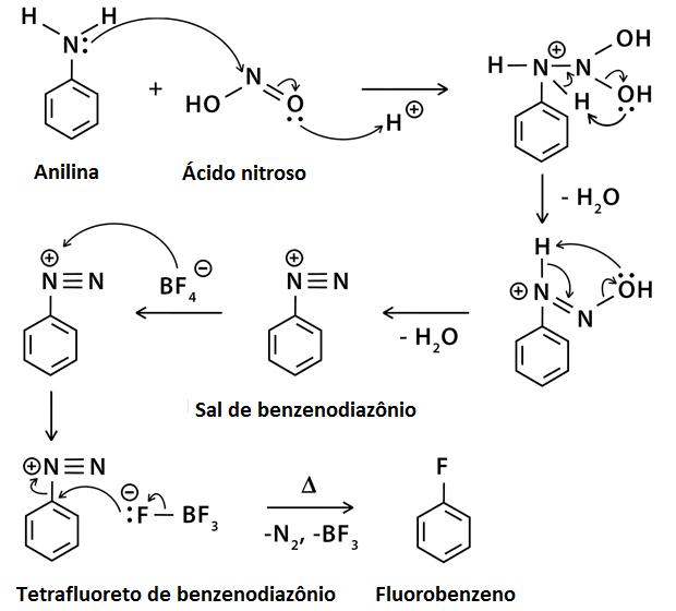 mecanismo de reação de balz–schiemann