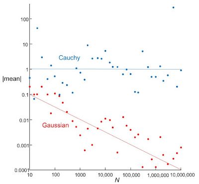 A plot of the mean versus sample size, for data drawn from the Gassian and Cauchy probability distribution.
