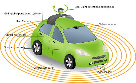 Máy quét Lidar trên xe hơi tự lái