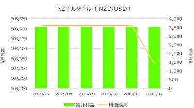 2019年12月までの運用実績(NZドル米ドル)
