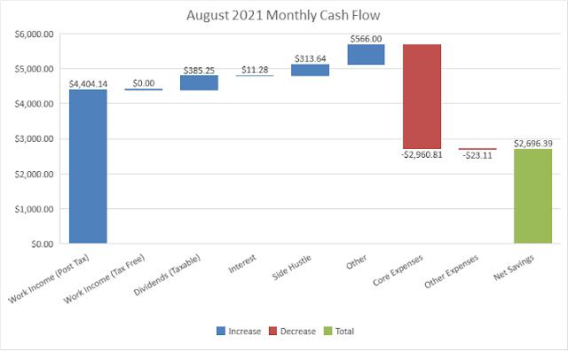 Budget   Cash Flow   Savings