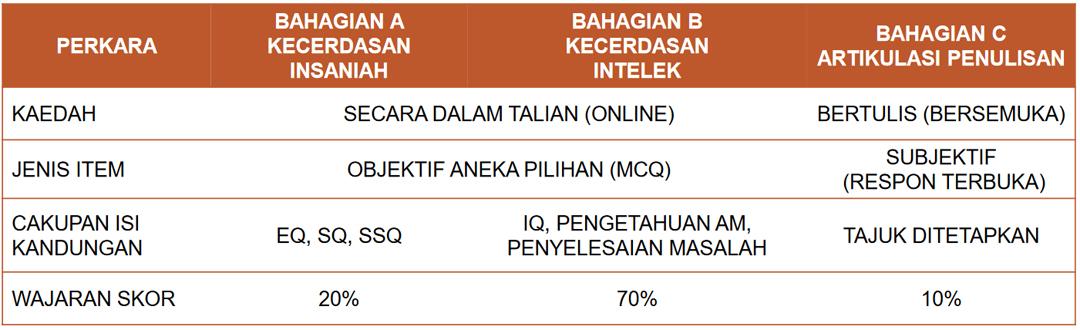 Format Penilaian Kemasukan Sekolah Khusus (PKSK) 2020