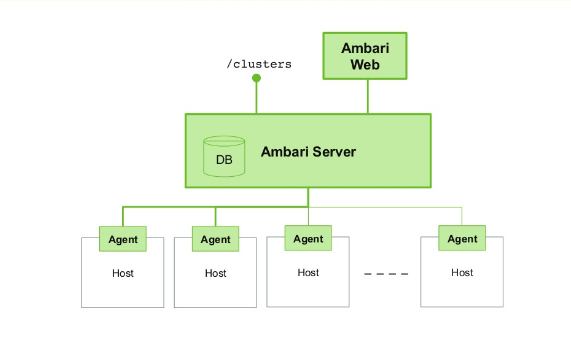 Vishwanath nayak ocmoce apache ambari ambari server architecture malvernweather Image collections