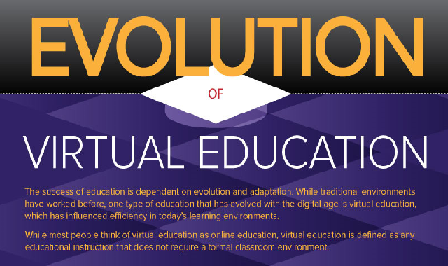 Evolution of Virtual Education #infographic