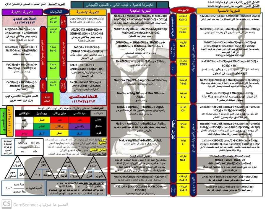 كبسولة الكيمياء للثانوية العامة.. كل باب في ورقه واحده فقط  مستر/ احمد المصري  2