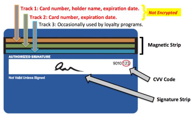मैग्नेटिक स्ट्राइप कार्ड कैसे काम करते है