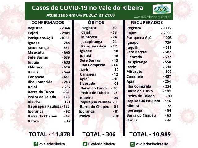 Vale do Ribeira soma 11.878 casos positivos, 10.989 recuperados e 306 mortes do Coronavírus - Covid-19