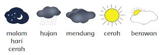simbol-simbol cuaca