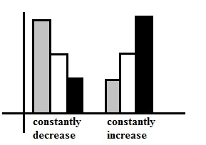 IELTS Writing Task 1 - Constant Trend Increase and Decrease