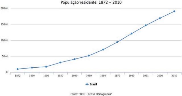 POPULAÇÃO RESIDENTE 1872 - 2010