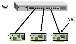 Gambar 3.9 Ethernet 10BaseT