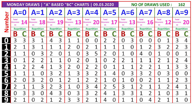 Kerala Lottery Result Winning Numbers A based BC Chart Monday 162 Draws on 09.03.2020
