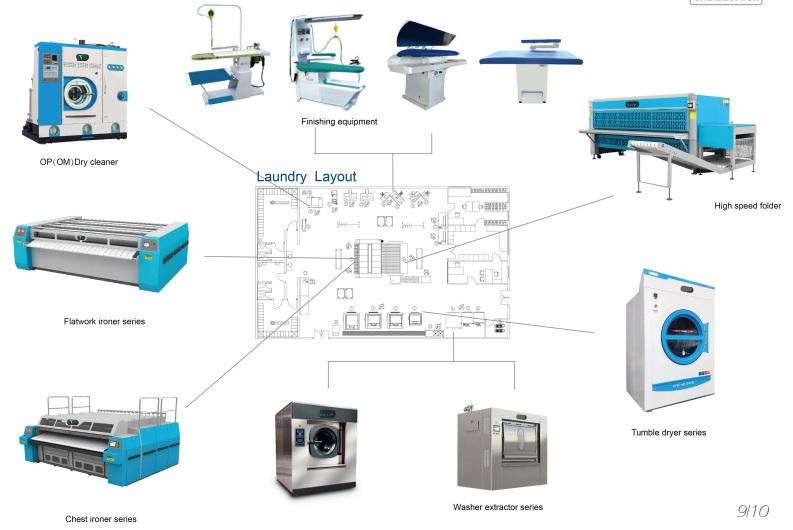 Hệ thống thiết bị được sử dụng trong xưởng giặt