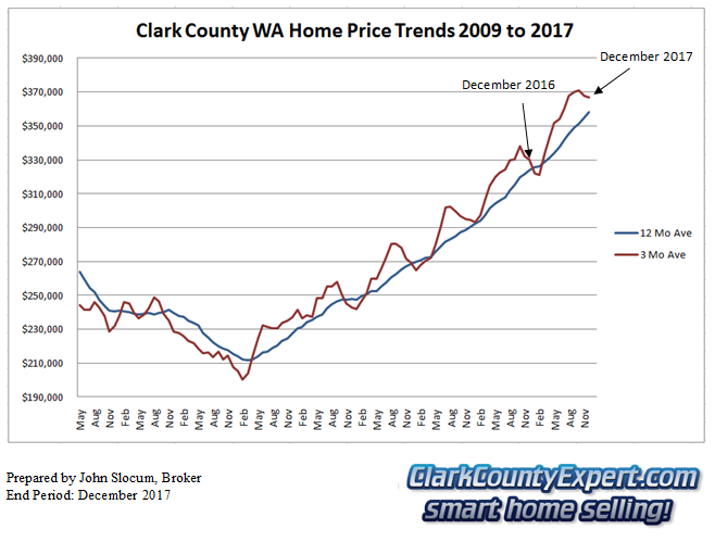 Clark County Home Sales December 2017- Average Sales Price Trends