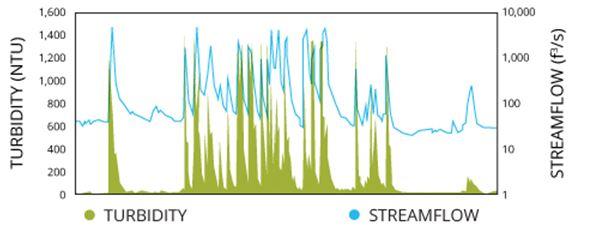 grafik hubungan korelasi tingkat turbidity dengan tingkat aliran air