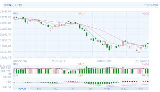 中国株コバンザメ投資 香港ハンセン指数20160218