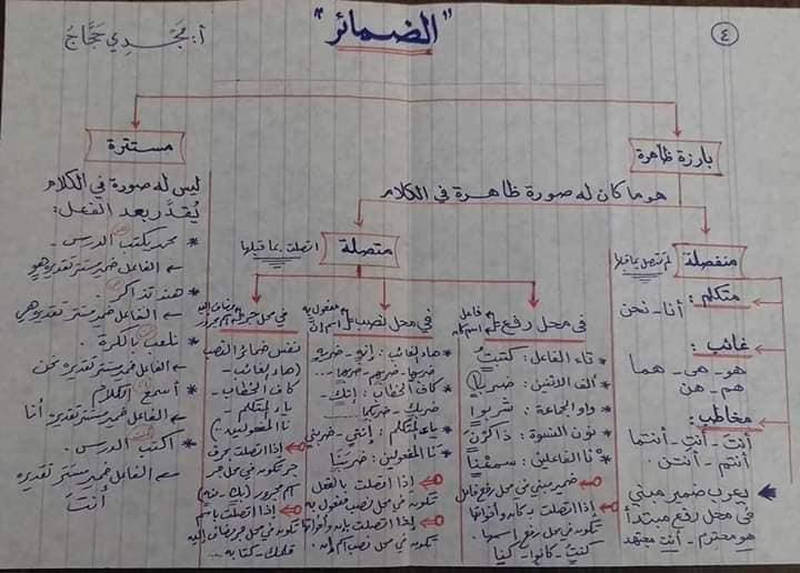 قواعد اللغه العربيه كاملة بالمختصر من ابتدائى لثانويه عامه أ/ مجدي حجاج 9