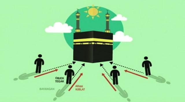 Besok, Umat Islam Diminta Cek Ulang Arah Kiblat, Ada Apa?