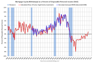Mortgage Equity Withdrawal