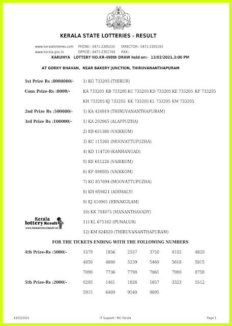 Off. Kerala Lottery Result 13.03.2021 Out, Karunya KR-490 Winners List
