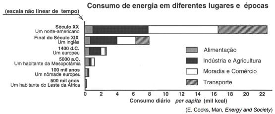 ENEM 2004: O consumo diário de energia pelo ser humano vem crescendo e se diversificando ao longo da História, de acordo com as formas de organização da vida social. O esquema apresenta o consumo típico de energia de um habitante de diferentes lugares e em diferentes épocas.