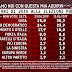 Ultimo sondaggio politico elettorale EMG Acqua per Agorà